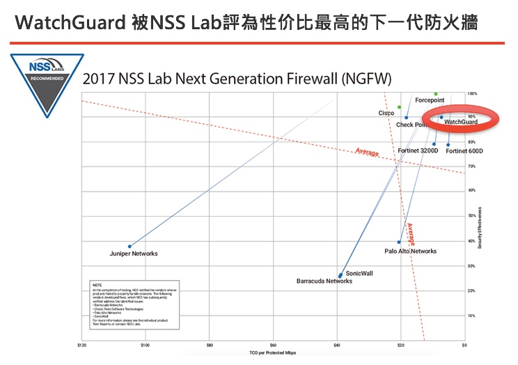 ngfwnsslab